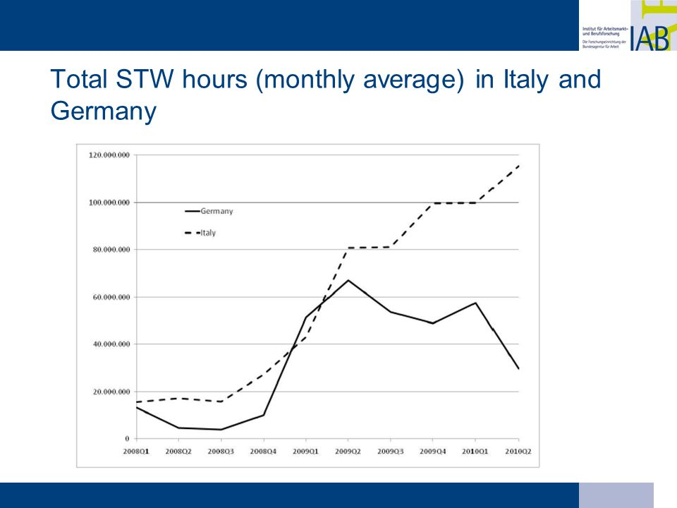 Total STW hours (monthly average) in Italy and Germany