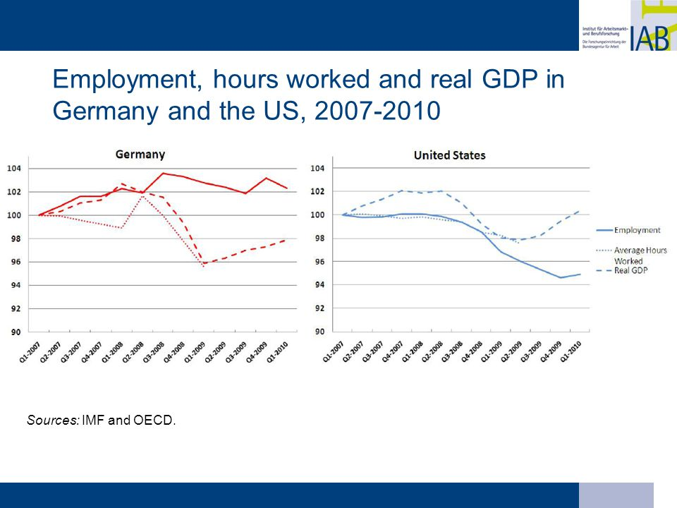 Employment, hours worked and real GDP in Germany and the US, 2007-2010 Sources: IMF and OECD.