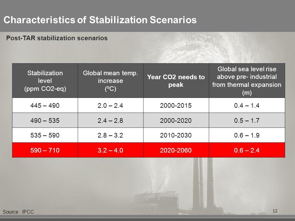 Characteristics of Stabilization Scenarios Stabilization level (ppm CO2-eq) Global mean temp. increase (ºC) Year CO2 needs to peak Global sea level ri