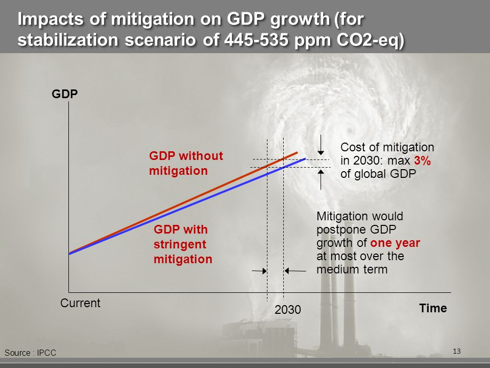 Impacts of mitigation on GDP growth (for stabilization scenario of 445-535 ppm CO2-eq) 13 2030 Time Current GDP GDP without mitigation GDP with stringent mitigation Mitigation would postpone GDP growth of one year at most over the medium term Cost of mitigation in 2030: max 3% of global GDP Source : IPCC