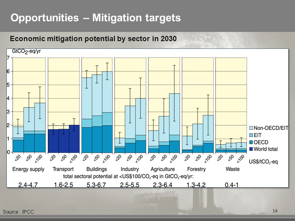 Opportunities – Mitigation targets 14 Economic mitigation potential by sector in 2030 Source : IPCC