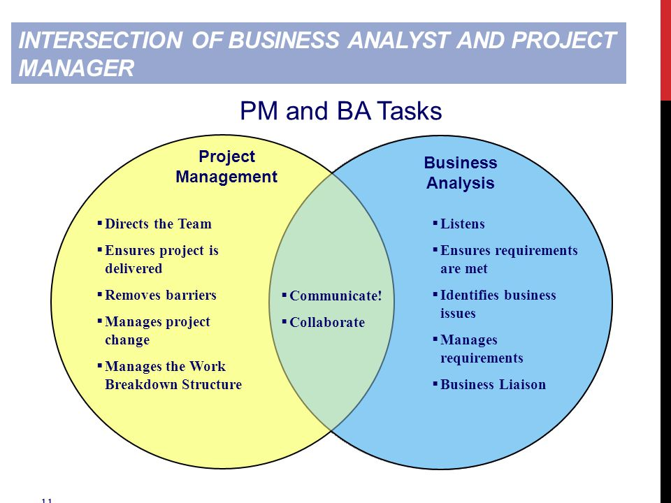 11 INTERSECTION OF BUSINESS ANALYST AND PROJECT MANAGER Project Management Business Analysis  Directs the Team  Ensures project is delivered  Removes barriers  Manages project change  Manages the Work Breakdown Structure  Listens  Ensures requirements are met  Identifies business issues  Manages requirements  Business Liaison  Communicate.