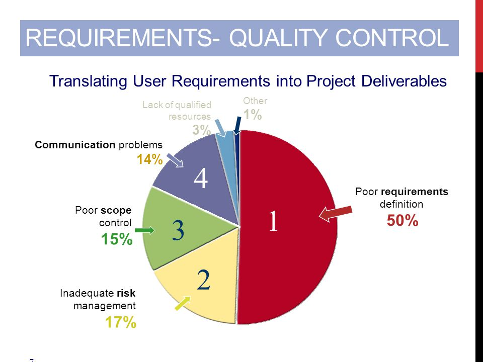 7 REQUIREMENTS- QUALITY CONTROL Other 1% Lack of qualified resources 3% Poor requirements definition 50% 1 Poor scope control 15% 3 Inadequate risk ma