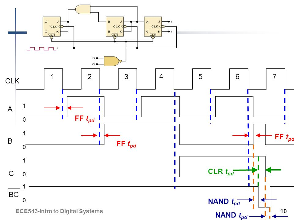 CLK A B FF t pd C BC NAND t pd CLR t pd NAND t pd ECE543-Intro to Digital Systems 10 1010 1010 1010 1010 123 4 567