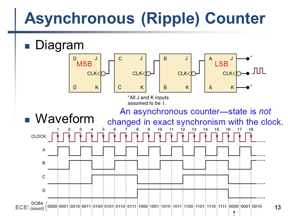 ECE543-Intro to Digital Systems 13 Asynchronous (Ripple) Counter Diagram Waveform An asynchronous counter—state is not changed in exact synchronism with the clock.