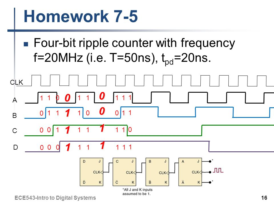 Homework 7-5 Four-bit ripple counter with frequency f=20MHz (i.e.