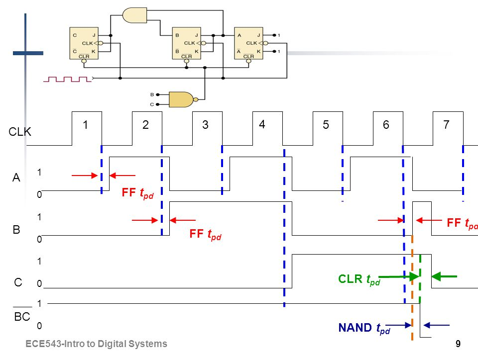 CLK A B FF t pd C BC NAND t pd CLR t pd ECE543-Intro to Digital Systems 9 1010 1010 1010 1010 123 4 567
