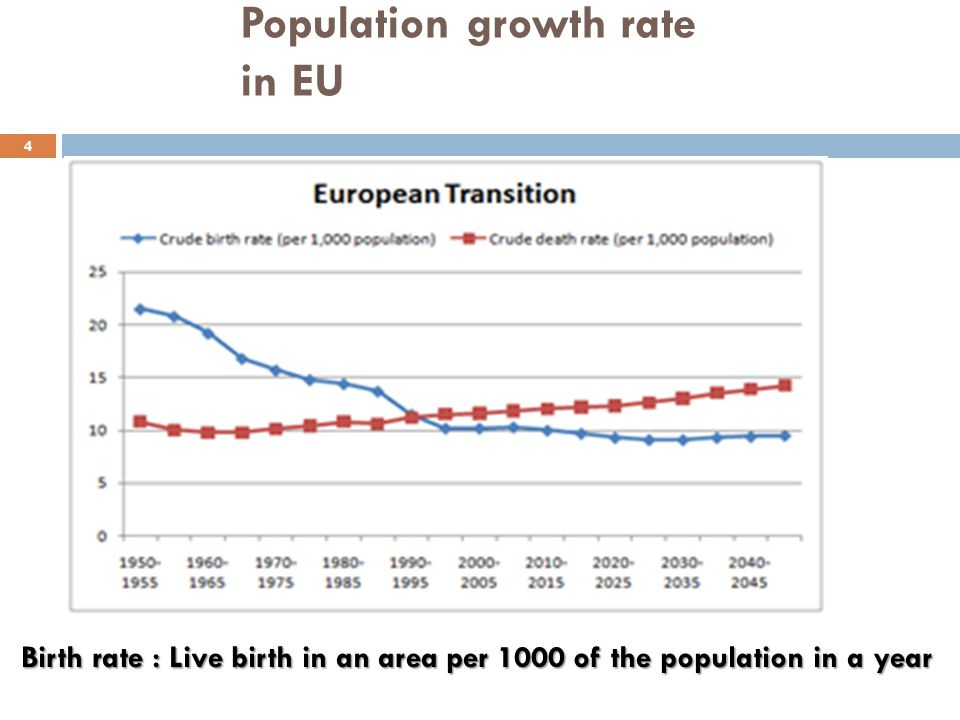 Population growth rate in EU 4 Birth rate : Live birth in an area per 1000 of the population in a year