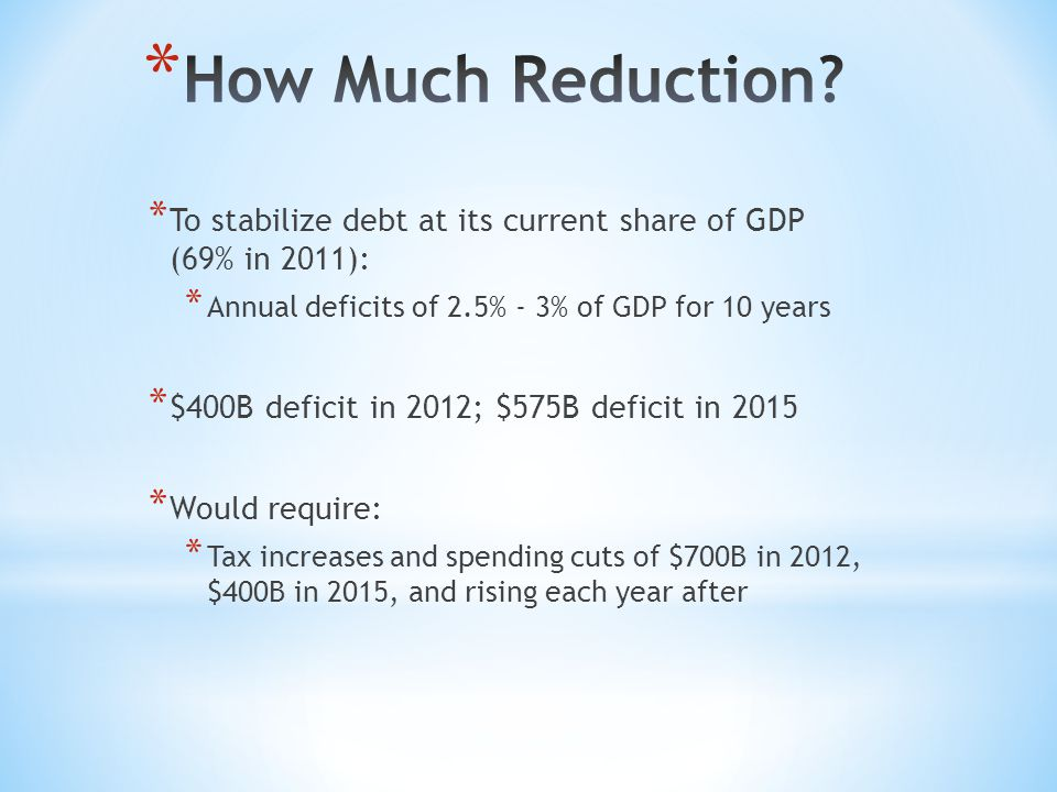 * To stabilize debt at its current share of GDP (69% in 2011): * Annual deficits of 2.5% - 3% of GDP for 10 years * $400B deficit in 2012; $575B deficit in 2015 * Would require: * Tax increases and spending cuts of $700B in 2012, $400B in 2015, and rising each year after