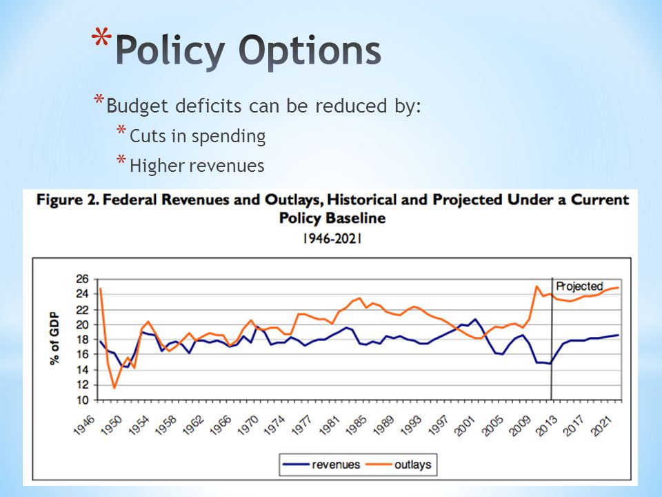* Budget deficits can be reduced by: * Cuts in spending * Higher revenues