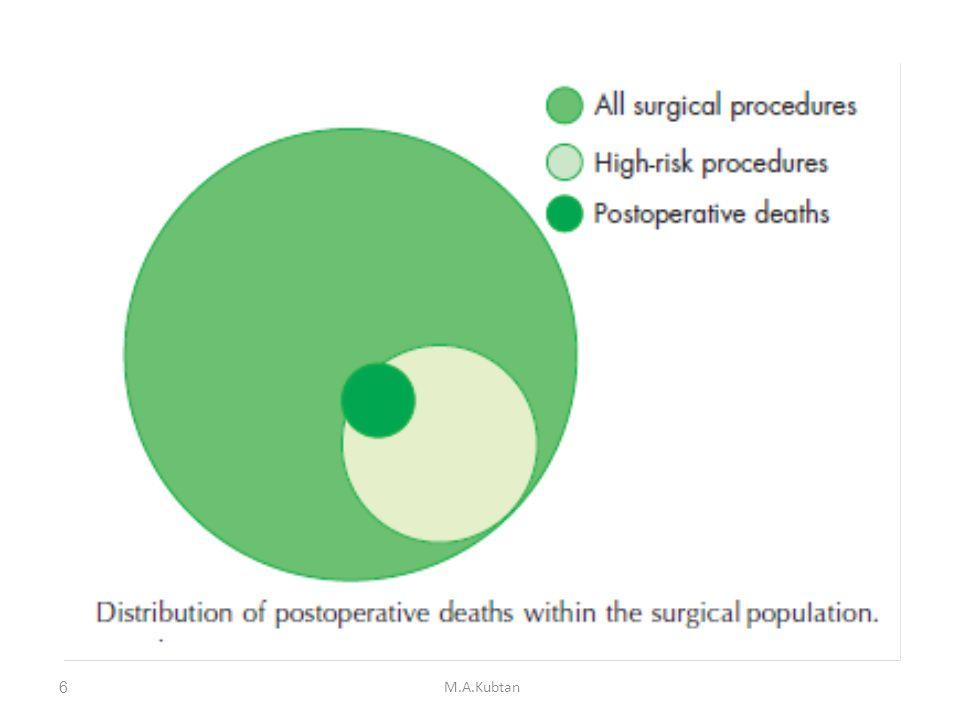 Reasons for Risk Factors Patient factors. Surgical factors. Perioperative care factors. M.A.Kubtan7