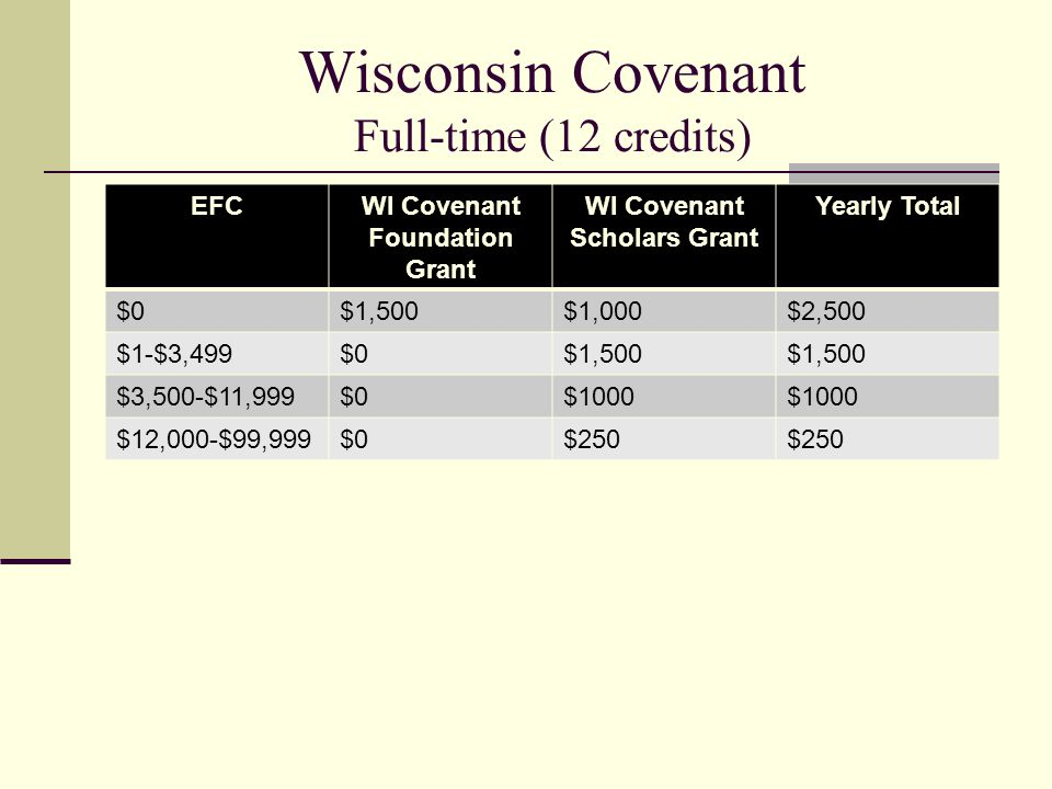 Wisconsin Covenant Full-time (12 credits) EFCWI Covenant Foundation Grant WI Covenant Scholars Grant Yearly Total $0$1,500$1,000$2,500 $1-$3,499$0$1,5