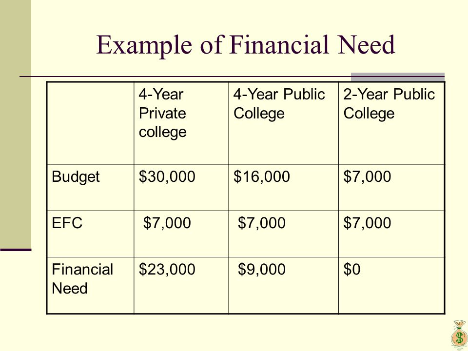 Example of Financial Need 4-Year Private college 4-Year Public College 2-Year Public College Budget$30,000$16,000$7,000 EFC $7,000 Financial Need $23,