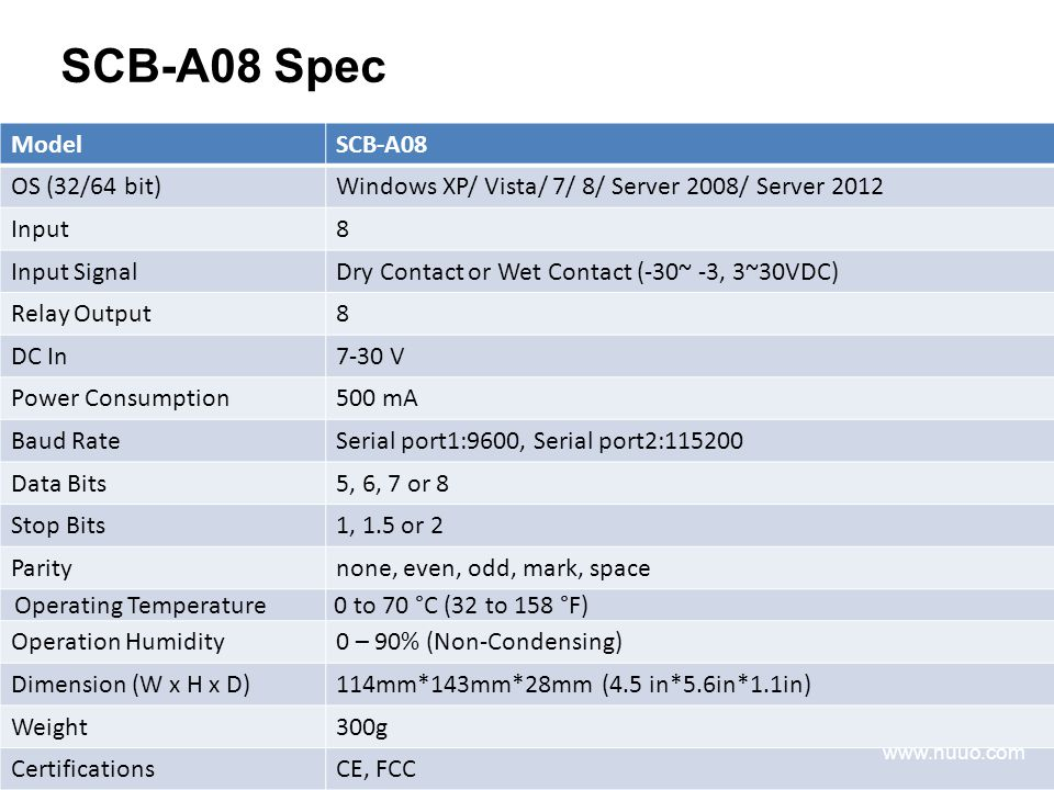 SCB-A08 Spec ModelSCB-A08 OS (32/64 bit)Windows XP/ Vista/ 7/ 8/ Server 2008/ Server 2012 Input8 Input SignalDry Contact or Wet Contact (-30~ -3, 3~30VDC) Relay Output8 DC In7-30 V Power Consumption500 mA Baud RateSerial port1:9600, Serial port2:115200 Data Bits5, 6, 7 or 8 Stop Bits1, 1.5 or 2 Paritynone, even, odd, mark, space Operating Temperature 0 to 70 °C (32 to 158 °F) Operation Humidity0 – 90% (Non-Condensing) Dimension (W x H x D)114mm*143mm*28mm (4.5 in*5.6in*1.1in) Weight300g CertificationsCE, FCC www.nuuo.com