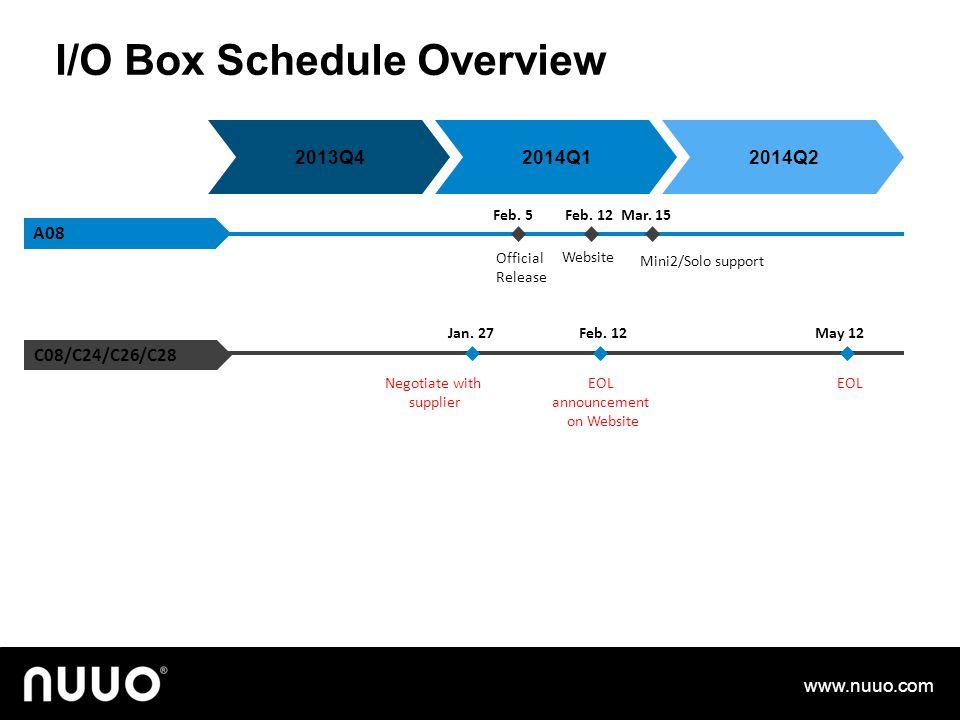 I/O Box Schedule Overview www.nuuo.com Website EOL announcement on Website Mini2/Solo support EOL C08/C24/C26/C28 A08 2014Q12014Q22013Q4 Jan. 27Feb. 1