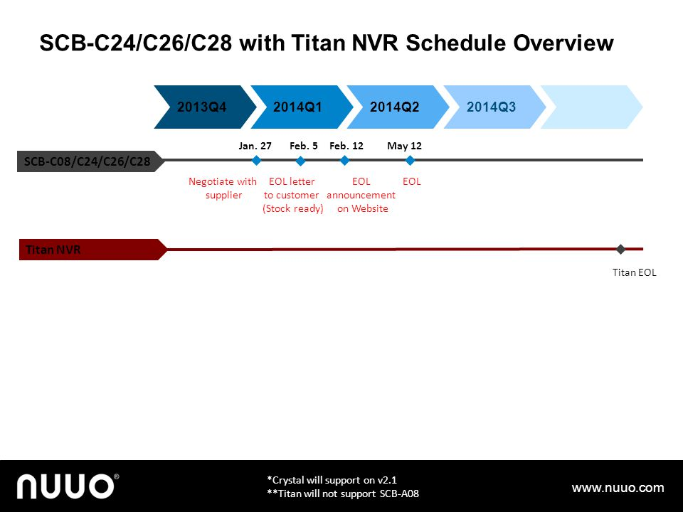 SCB-C24/C26/C28 with Titan NVR Schedule Overview www.nuuo.com EOL letter to customer (Stock ready) EOL announcement on Website EOL SCB-C08/C24/C26/C28