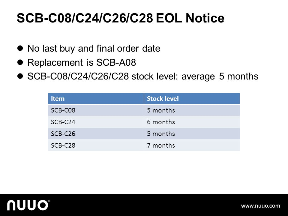 SCB-C08/C24/C26/C28 EOL Notice No last buy and final order date Replacement is SCB-A08 SCB-C08/C24/C26/C28 stock level: average 5 months www.nuuo.com ItemStock level SCB-C085 months SCB-C246 months SCB-C265 months SCB-C287 months