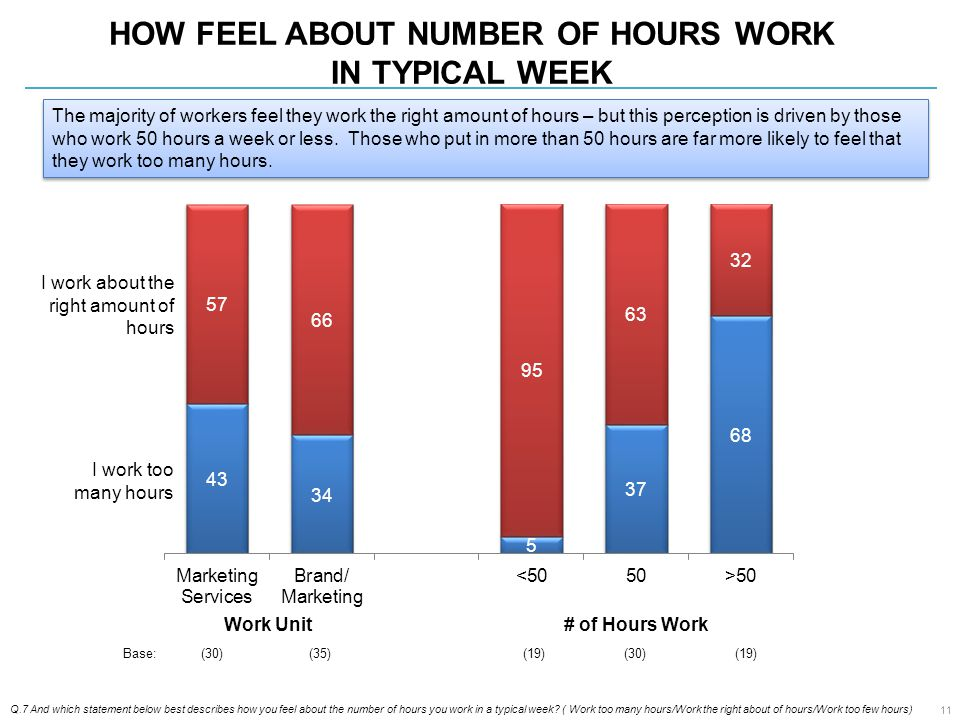 HOW FEEL ABOUT NUMBER OF HOURS WORK IN TYPICAL WEEK Q.7 And which statement below best describes how you feel about the number of hours you work in a typical week.