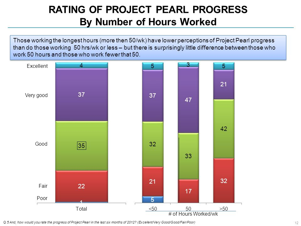 RATING OF PROJECT PEARL PROGRESS By Number of Hours Worked Q.5 And, how would you rate the progress of Project Pearl in the last six months of 2012.
