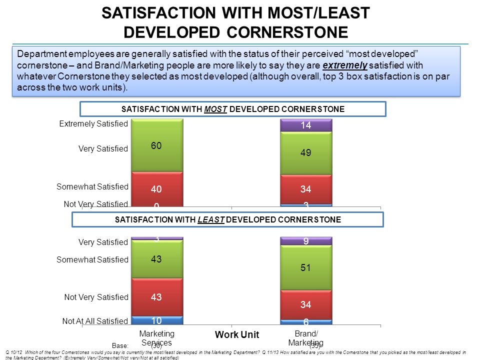 SATISFACTION WITH MOST/LEAST DEVELOPED CORNERSTONE Q.10/12 Which of the four Cornerstones would you say is currently the most/least developed in the Marketing Department.