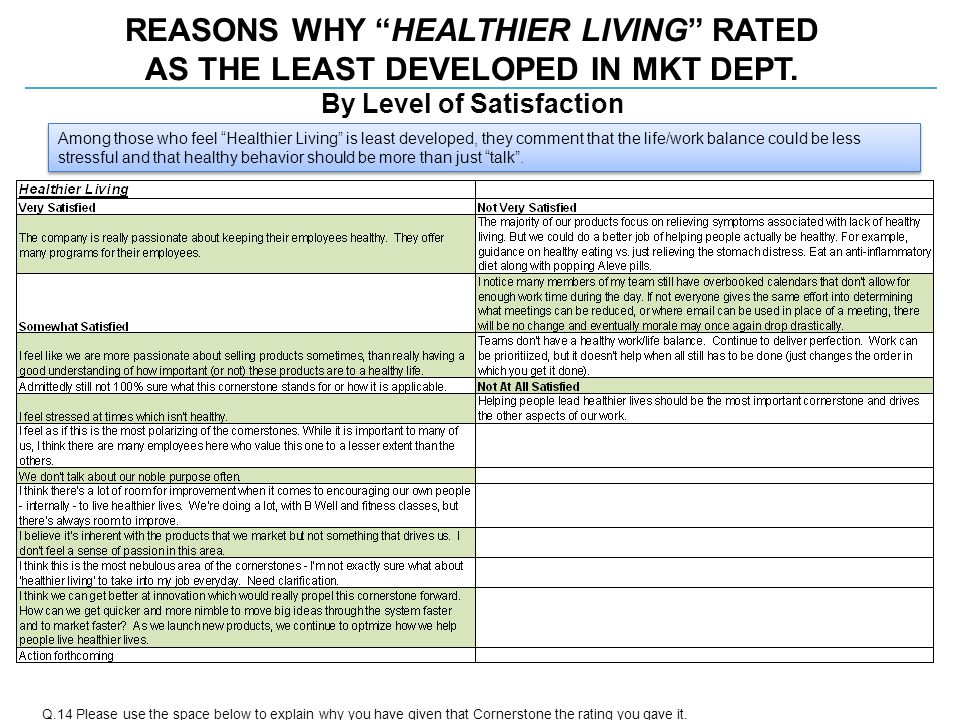 REASONS WHY HEALTHIER LIVING RATED AS THE LEAST DEVELOPED IN MKT DEPT.