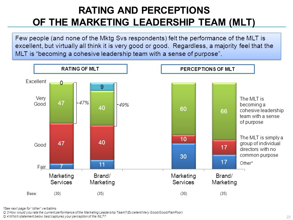 RATING AND PERCEPTIONS OF THE MARKETING LEADERSHIP TEAM (MLT) Fair Good Very Good Excellent 47% 49% Base: (30) (35) (30) (35) 23 *See next page for other verbatims Q.3 How would you rate the current performance of the Marketing Leadership Team?(Excellent/Very Good/Good/Fair/Poor) Q.4 Which statement below best captures your perception of the MLT.