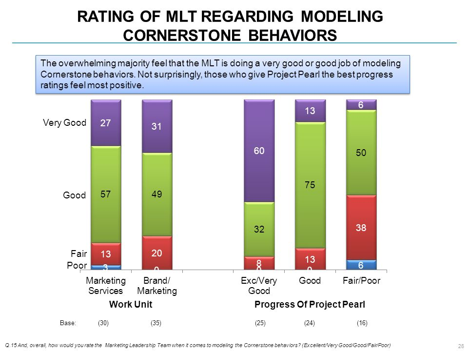 RATING OF MLT REGARDING MODELING CORNERSTONE BEHAVIORS Q.15 And, overall, how would you rate the Marketing Leadership Team when it comes to modeling the Cornerstone behaviors.