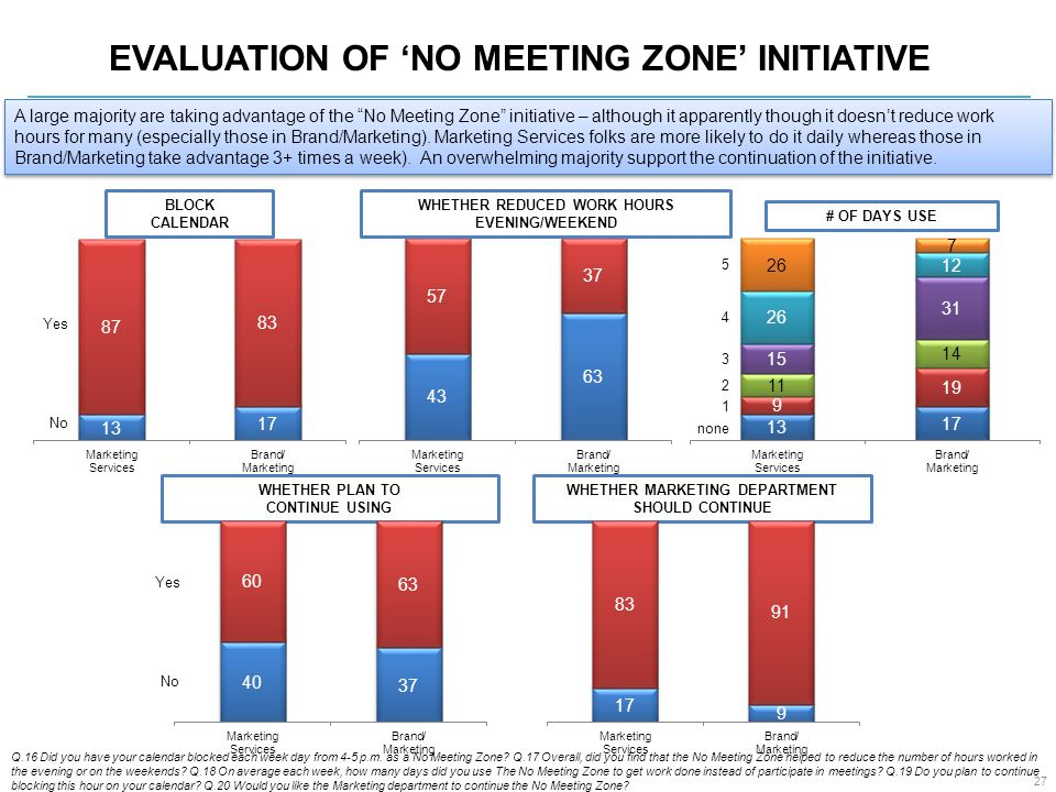 EVALUATION OF 'NO MEETING ZONE' INITIATIVE Q.16 Did you have your calendar blocked each week day from 4-5 p.m.