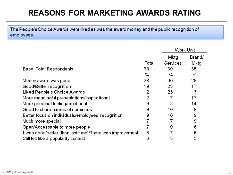 30 REASONS FOR MARKETING AWARDS RATING Q23 Why do you say that.
