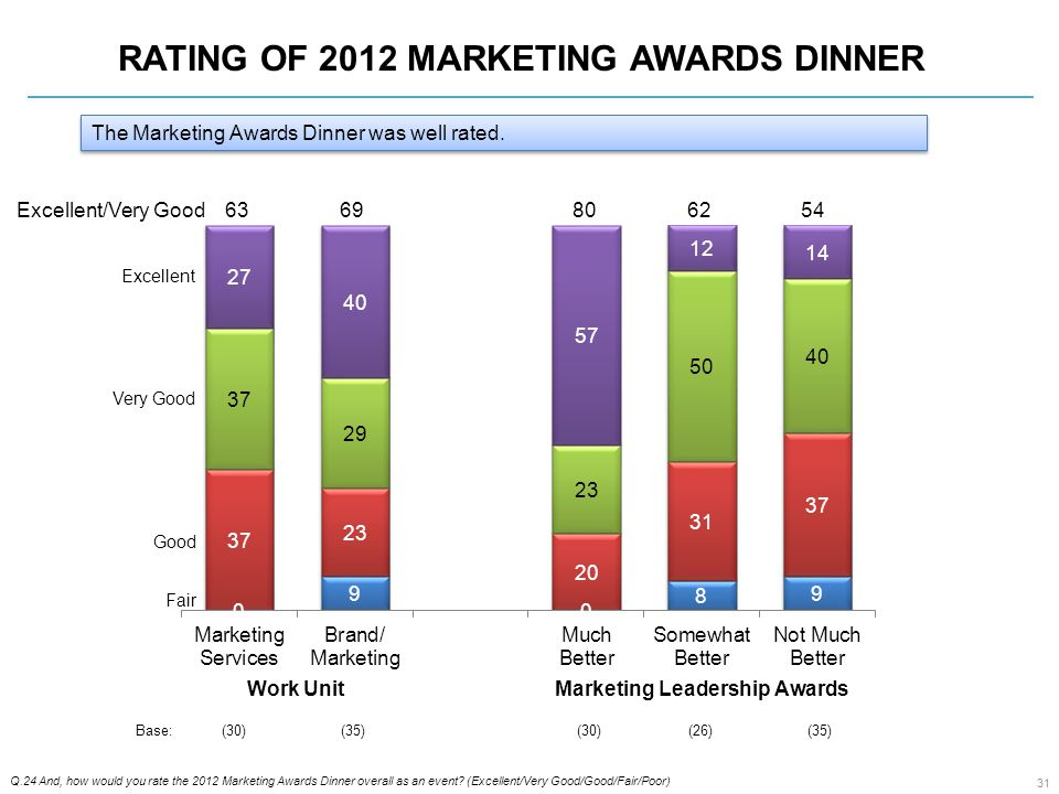 RATING OF 2012 MARKETING AWARDS DINNER Q.24 And, how would you rate the 2012 Marketing Awards Dinner overall as an event.