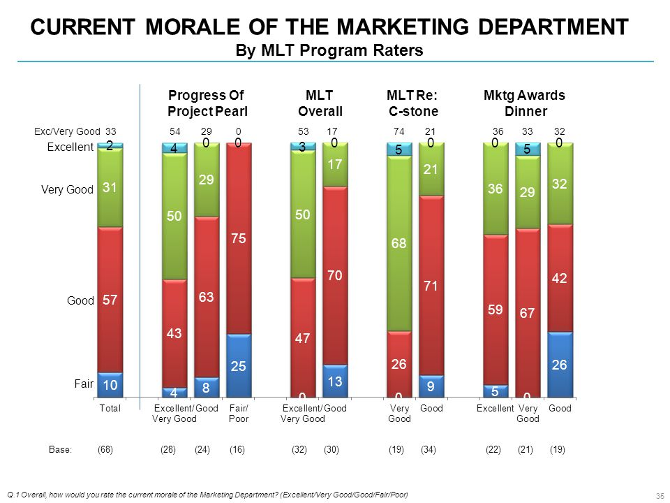 CURRENT MORALE OF THE MARKETING DEPARTMENT By MLT Program Raters Q.1 Overall, how would you rate the current morale of the Marketing Department.