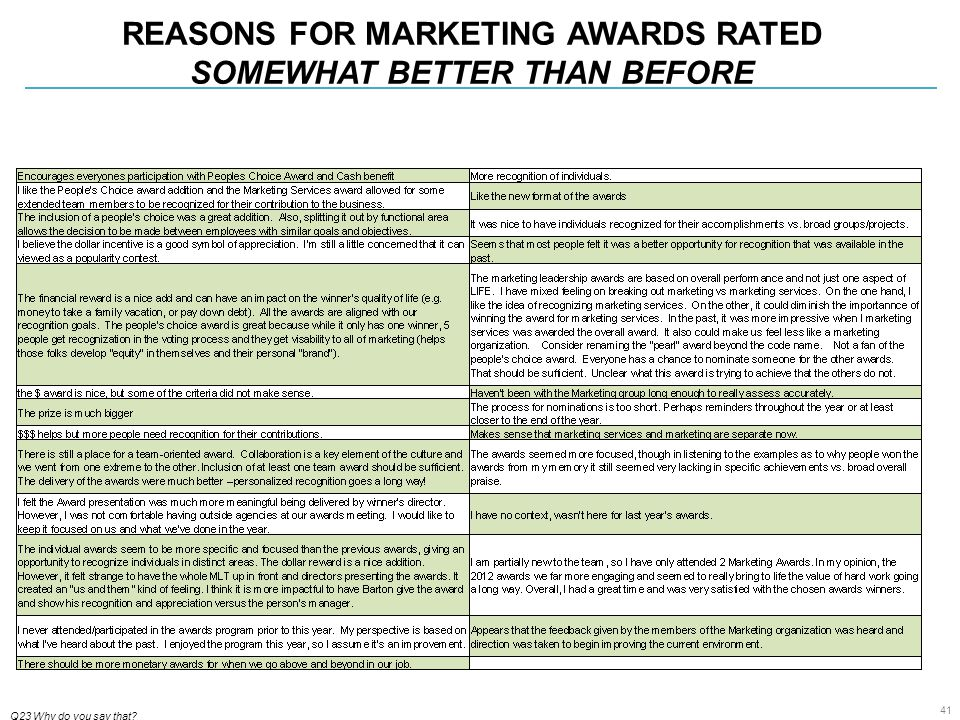 41 REASONS FOR MARKETING AWARDS RATED SOMEWHAT BETTER THAN BEFORE Q23 Why do you say that?