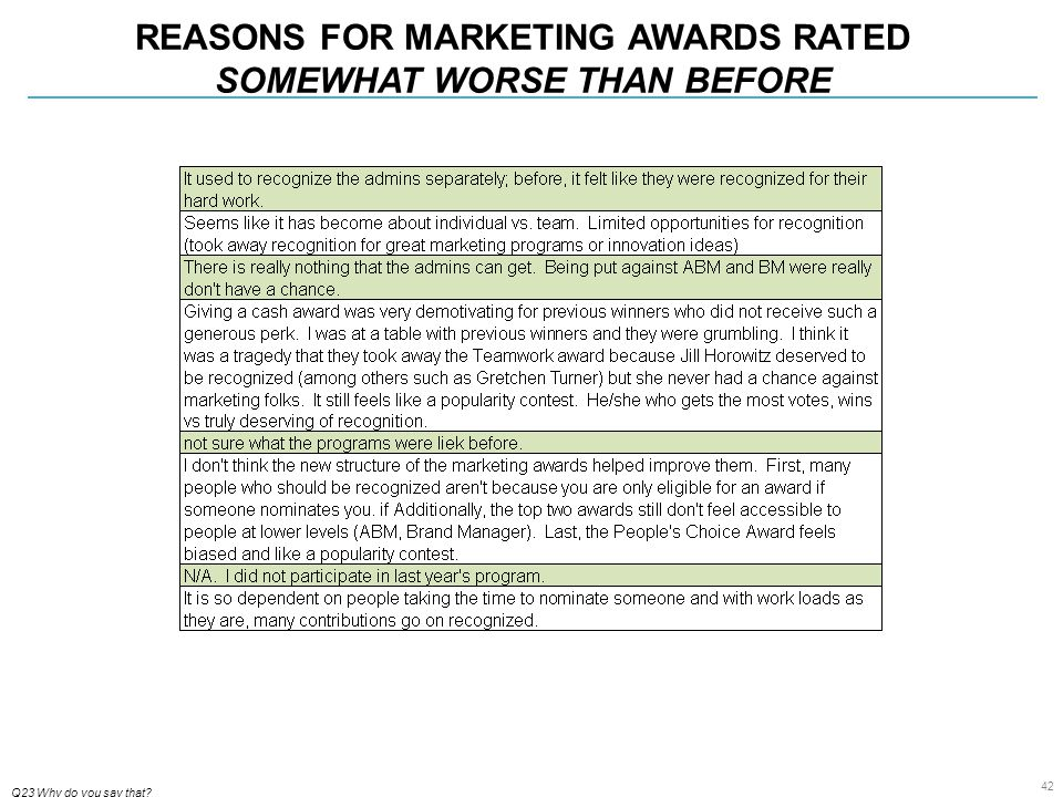 42 REASONS FOR MARKETING AWARDS RATED SOMEWHAT WORSE THAN BEFORE Q23 Why do you say that?