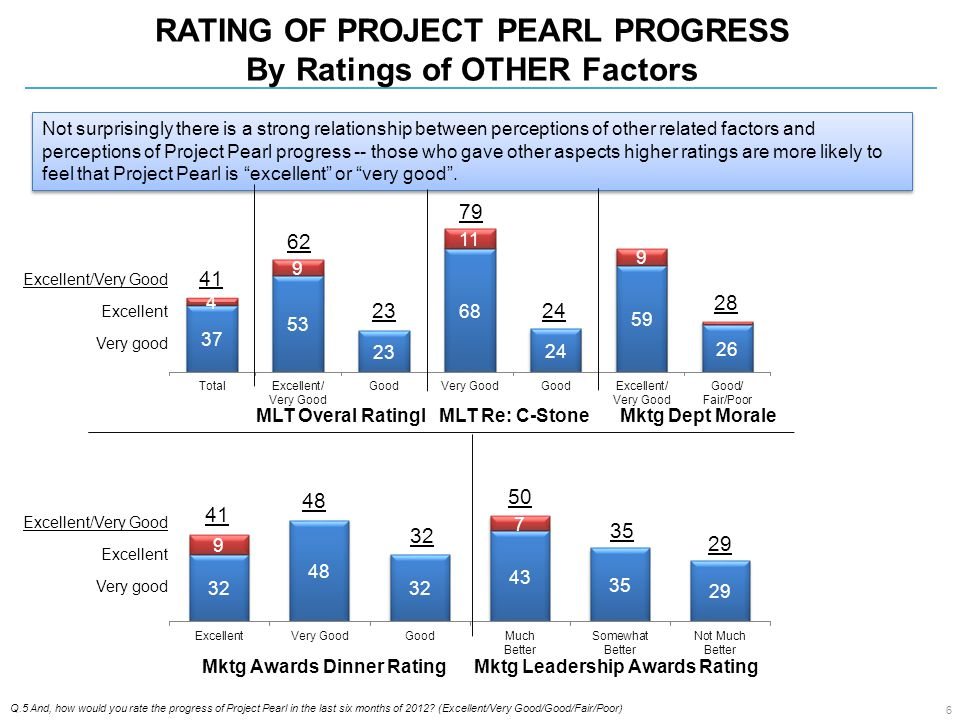 RATING OF PROJECT PEARL PROGRESS By Ratings of OTHER Factors Q.5 And, how would you rate the progress of Project Pearl in the last six months of 2012.