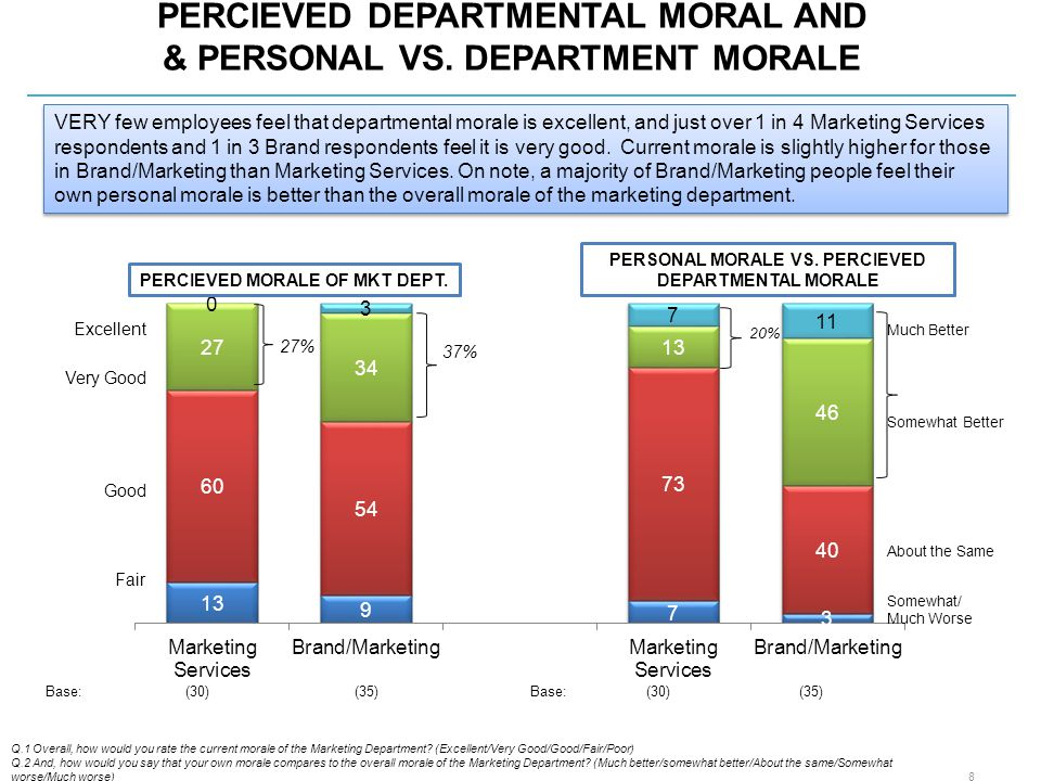 PERCIEVED DEPARTMENTAL MORAL AND & PERSONAL VS.