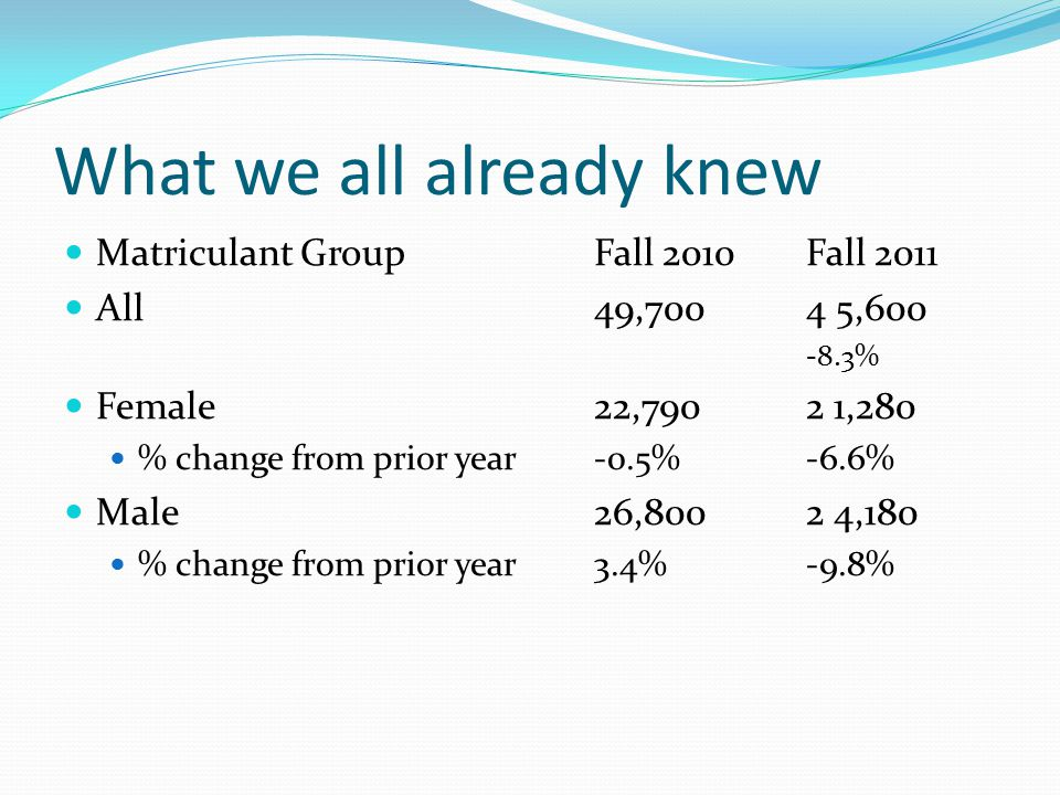 What we all already knew Matriculant Group Fall 2010 Fall 2011 All 49,700 4 5,600 -8.3% Female 22,790 2 1,280 % change from prior year -0.5% -6.6% Mal