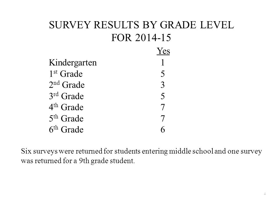 SURVEY RESULTS BY GRADE LEVEL FOR 2014-15 Yes Kindergarten1 1 st Grade5 2 nd Grade3 3 rd Grade5 4 th Grade7 5 th Grade7 6 th Grade6 Six surveys were returned for students entering middle school and one survey was returned for a 9th grade student.