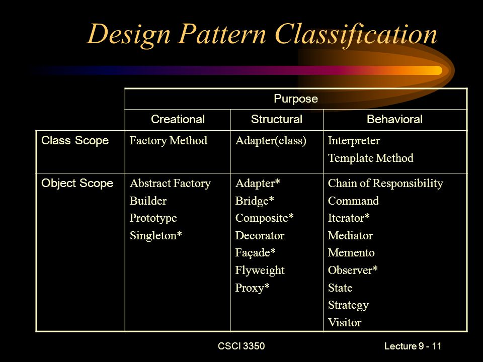 CSCI 3350Lecture 9 - 11 Design Pattern Classification Purpose CreationalStructuralBehavioral Class Scope Factory MethodAdapter(class)Interpreter Template Method Object Scope Abstract Factory Builder Prototype Singleton* Adapter* Bridge* Composite* Decorator Façade* Flyweight Proxy* Chain of Responsibility Command Iterator* Mediator Memento Observer* State Strategy Visitor