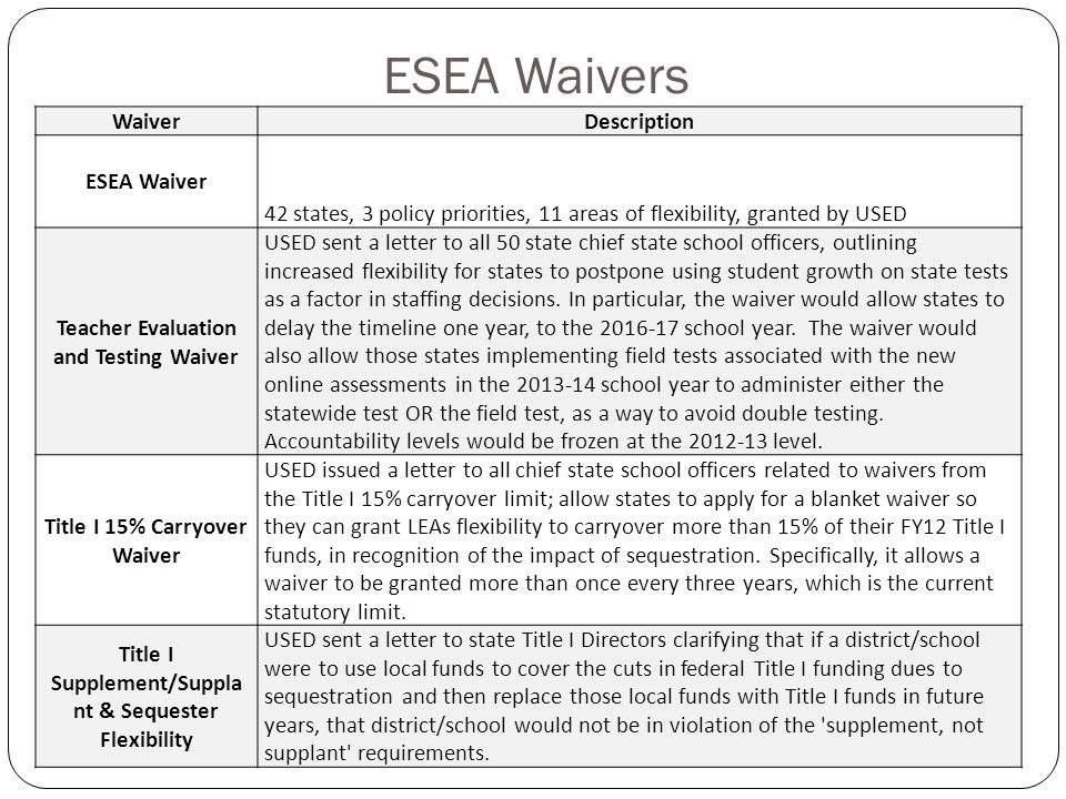 ESEA Waivers WaiverDescription ESEA Waiver 42 states, 3 policy priorities, 11 areas of flexibility, granted by USED Teacher Evaluation and Testing Wai