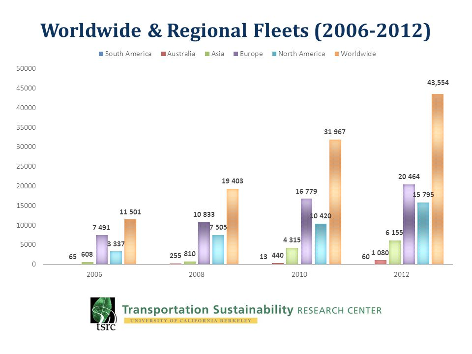 Worldwide & Regional Fleets (2006-2012)