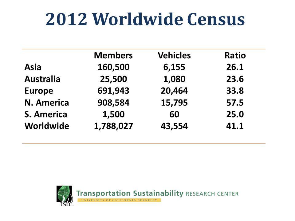 2012 Worldwide Census Asia Australia Europe N. America S. America Worldwide Members 160,500 25,500 691,943 908,584 1,500 1,788,027 Vehicles 6,155 1,08