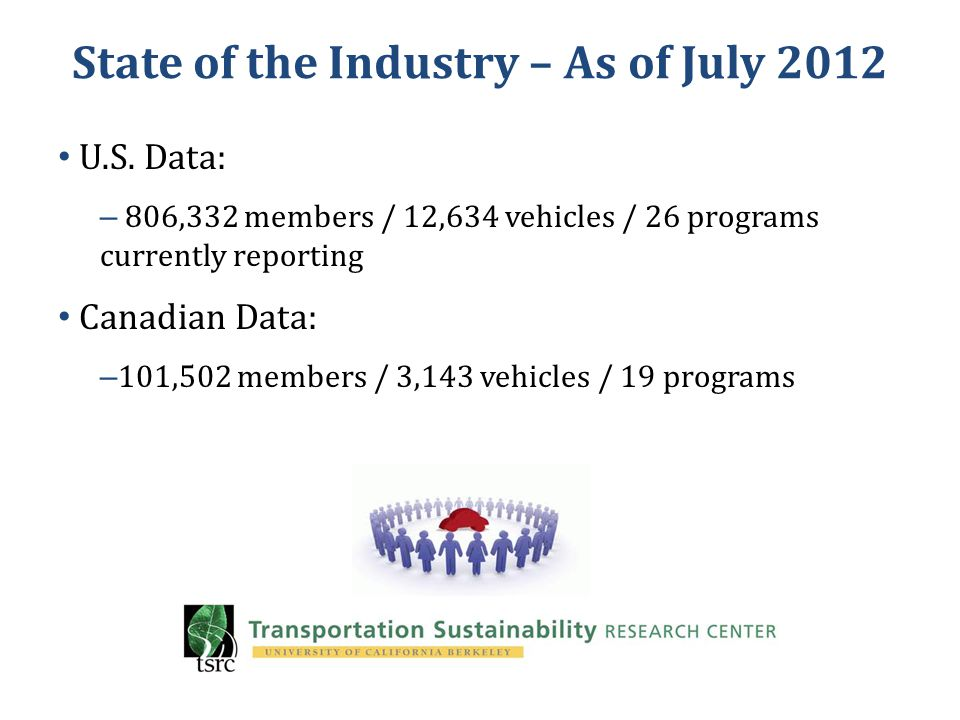 State of the Industry – As of July 2012 U.S.