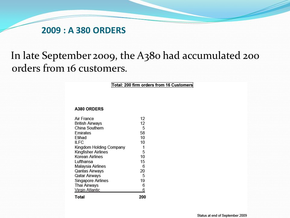 In late September 2009, the A380 had accumulated 200 orders from 16 customers. 2009 : A 380 ORDERS