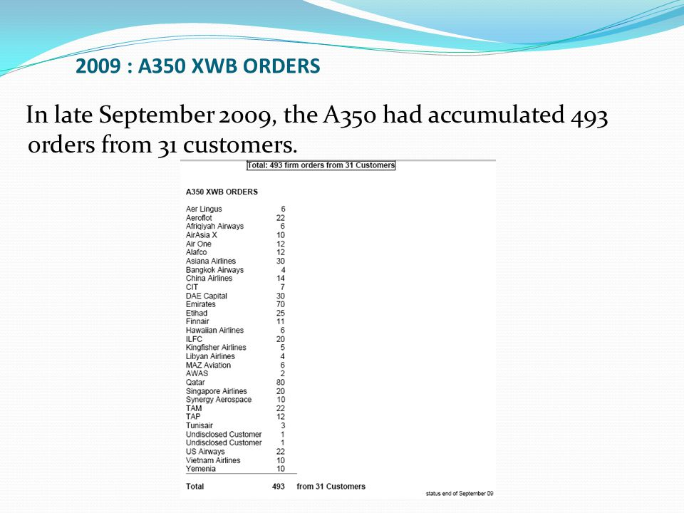 In late September 2009, the A350 had accumulated 493 orders from 31 customers.