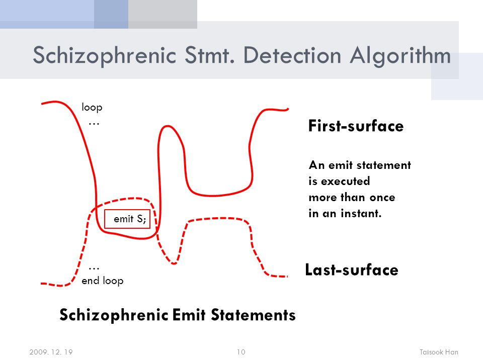 Schizophrenic Stmt. Detection Algorithm 2009. 12.