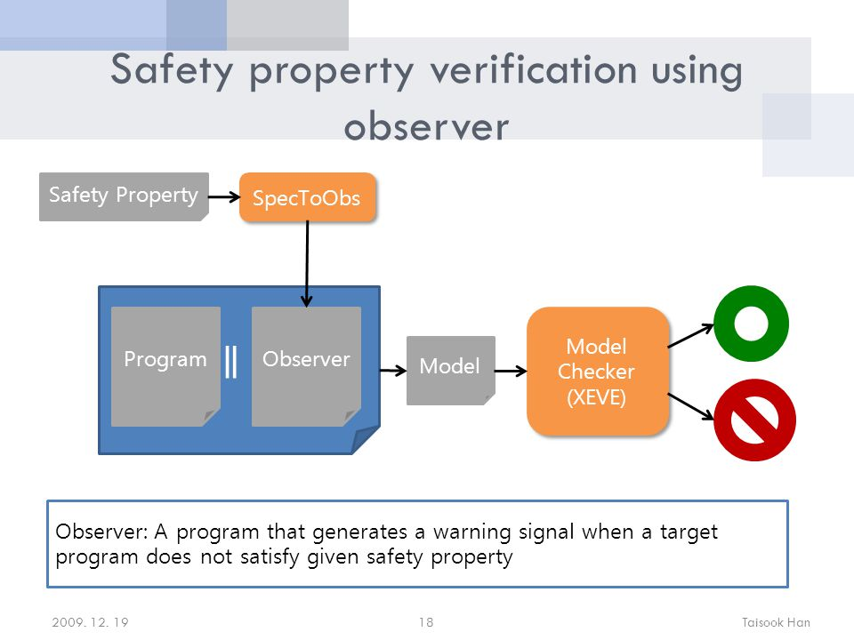 Safety property verification using observer ProgramObserver ∥ Model Checker (XEVE) SpecToObs Safety Property Model Observer: A program that generates a warning signal when a target program does not satisfy given safety property 2009.