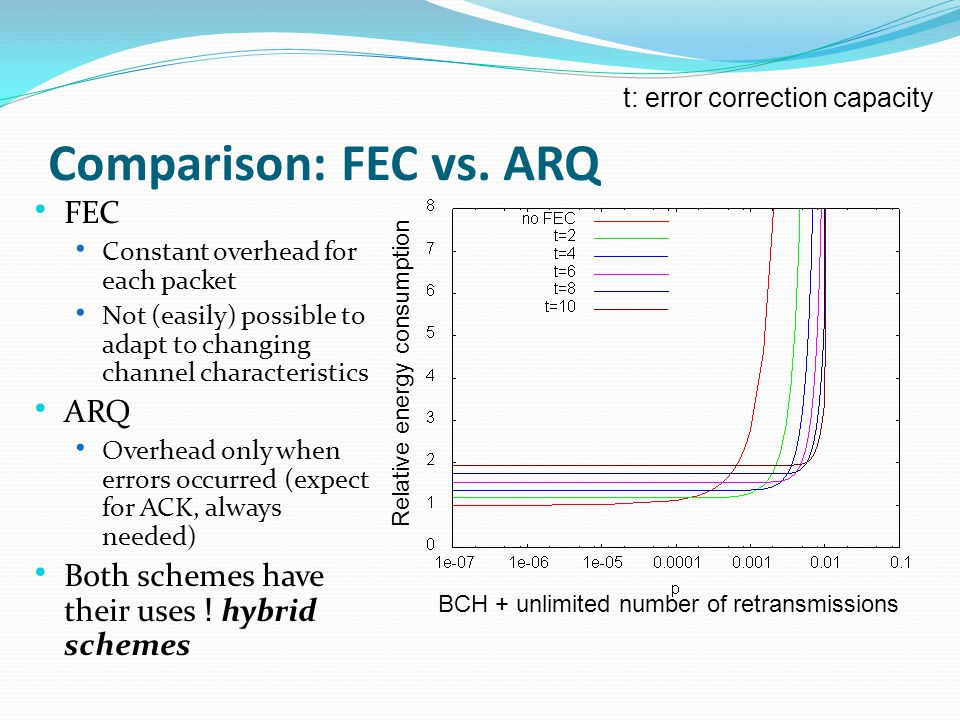 Comparison: FEC vs.