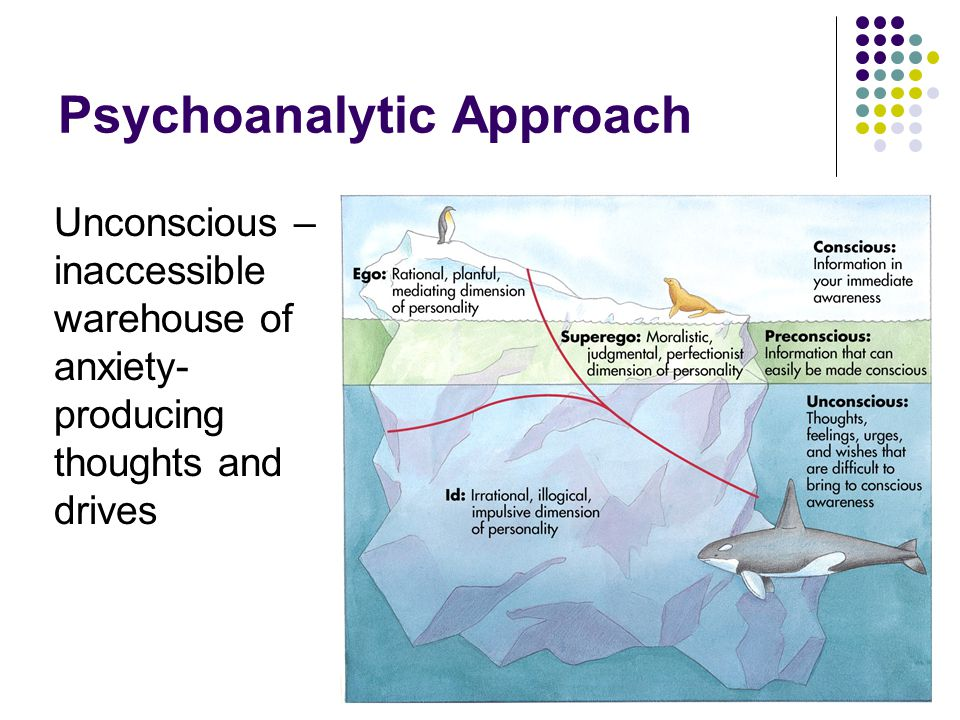 Psychoanalytic Approach Unconscious – inaccessible warehouse of anxiety- producing thoughts and drives