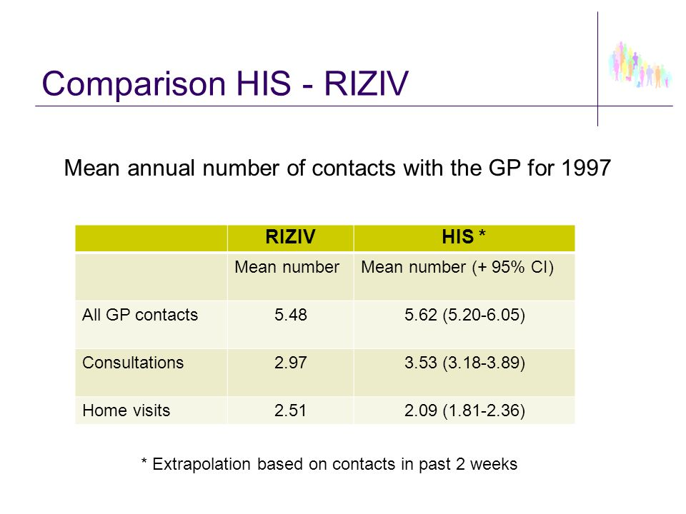 Comparison HIS - RIZIV RIZIVHIS * Mean numberMean number (+ 95% CI) All GP contacts5.485.62 (5.20-6.05) Consultations2.973.53 (3.18-3.89) Home visits2