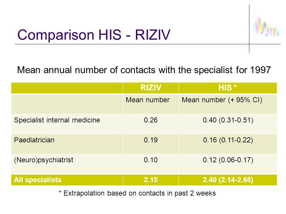 Comparison HIS - RIZIV RIZIVHIS * Mean numberMean number (+ 95% CI) Specialist internal medicine0.260.40 (0.31-0.51) Paediatrician0.190.16 (0.11-0.22)